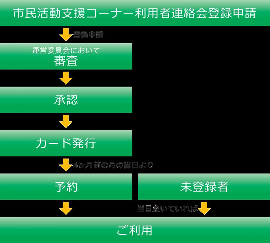 (利用者登録)登録申請→審査→承認→カード発行、(ご利用)登録者:4ヶ月前の月の当日より予約→ご利用 / 未登録者:当日あいていればご利用